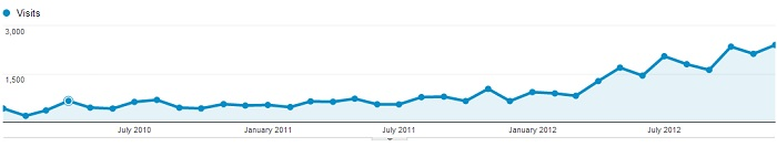 small blog traffic